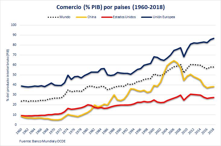 Comercio sobre el PIB