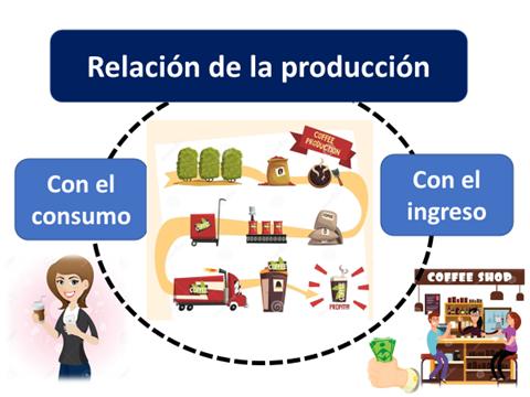 Relación con la producción