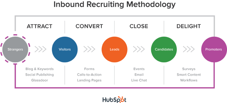Inbound Recruiting Methodology