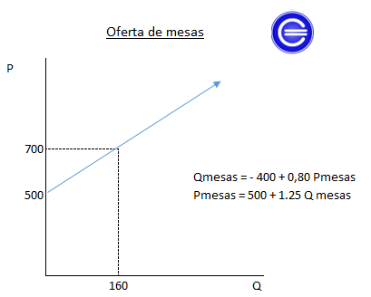 ley de oferta ejemplo mesas