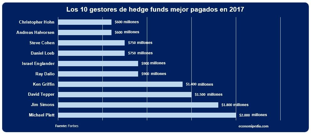 ranking de gestores de hedge fund mejor pagados del mundo