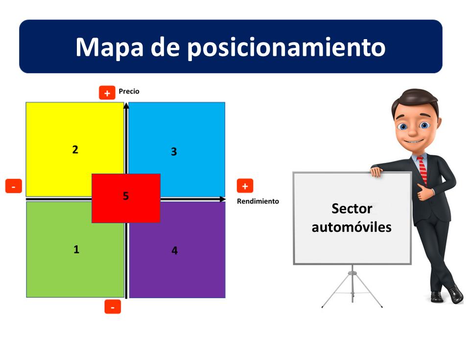 Mapa De Posicionamiento Imagen