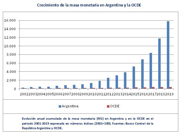 Masa Monetaria Argentina