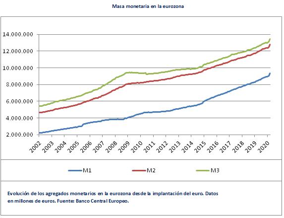 Masa Monetaria Euro1