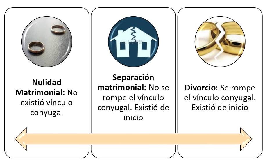 Nulidad Matrimonio Imagen