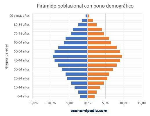 Pirámide Poblacional Bono Demográfico