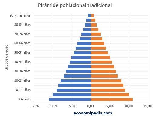 Pirámide Poblacional Tradicional
