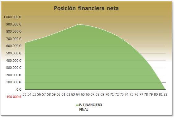 posicion financiera neta 2