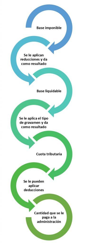 Base liquidable