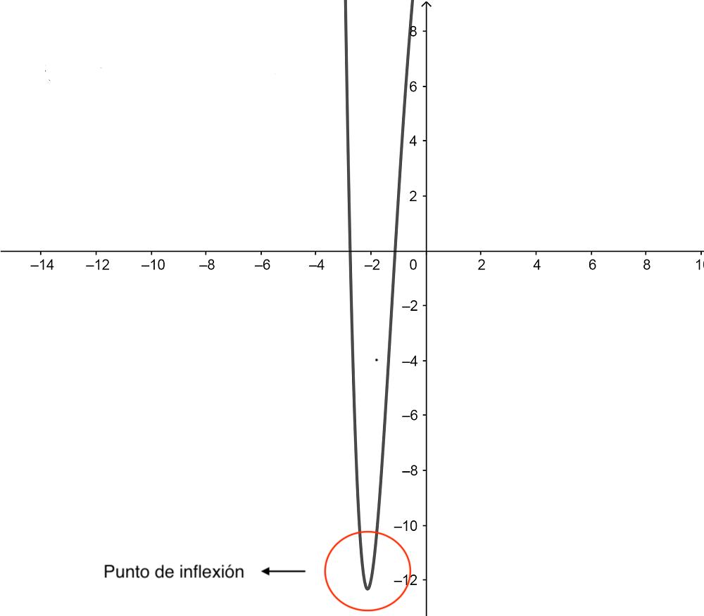 Punto De Inflexion 1 1