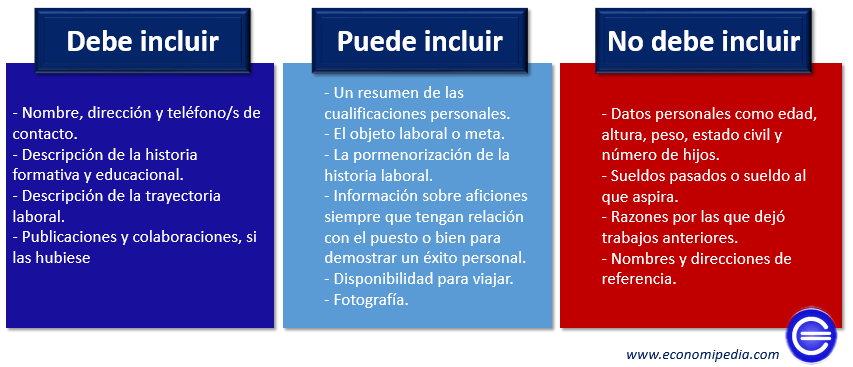 Que Debe Y Que No Debe Incluir Un Currículum Vitae