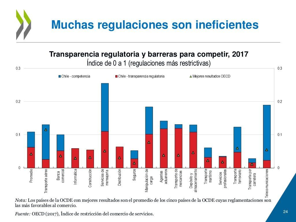 Regulaciones Ineficientes Chile