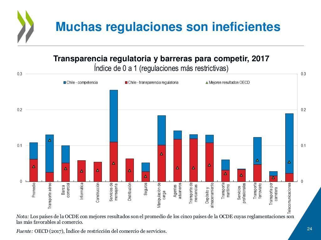 Regulaciones Ineficientes Chile