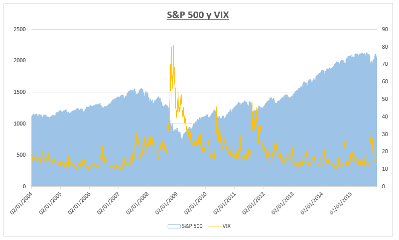 s&p 500 _ VIX