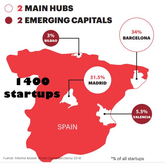 startups mapa localizacion