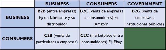 tipos-de-comercio-electronico