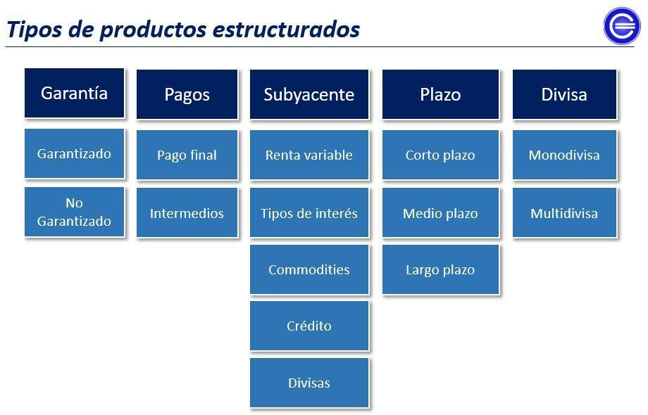 tipos de productos estructurados
