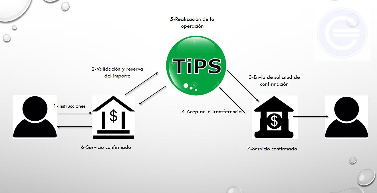 Transferencias Instantaneas 1