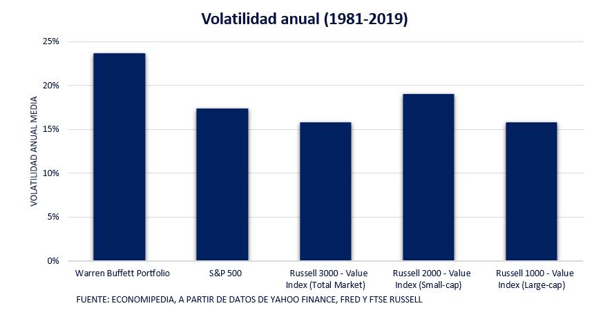 Volatilidad Anual Carteras